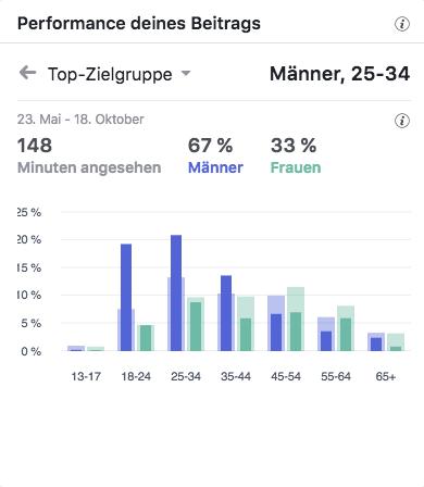 AGV Eurovia Top-Zielgruppen_MSM_MEDIEN_SAAR_MOSEL_SAARLAND_FERNSEHEN_1_ED_SAAR