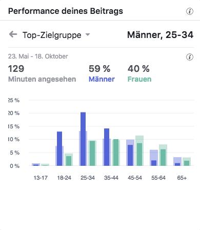 AGV OBG Top-Zielgruppen_MSM_MEDIEN_SAAR_MOSEL_SAARLAND_FERNSEHEN_1_ED_SAAR