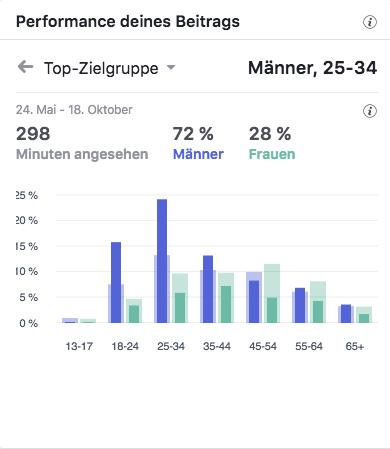 AGV Zimmerer Top-Zielgruppen_MSM_MEDIEN_SAAR_MOSEL_SAARLAND_FERNSEHEN_1_ED_SAAR