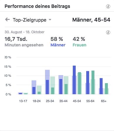 PorscheGourmetCupTop-Zielgruppen_MSM_MEDIEN_SAAR_MOSEL_SAARLAND_FERNSEHEN_1_ED_SAAR