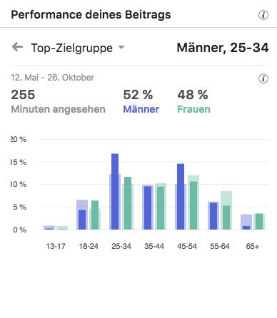 Immobilie St Wendel : Wendeliving Top-Zielgruppen_MSM_MEDIEN_SAAR_MOSEL_SAARLAND_FERNSEHEN_1_ED_SAAR